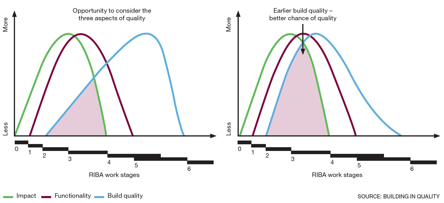 Figure 1: More overlap in the opportunity to consider the three aspects