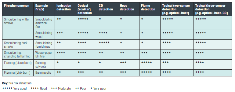 Detection selection table two fire safety avoiding risks