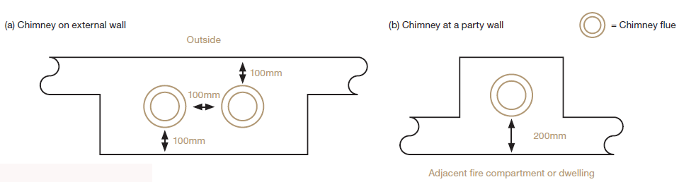 Figure 1. Wall thicknesses for masonry and flueblock chimneys