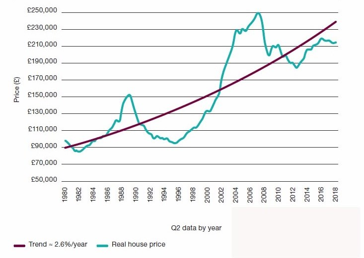National average house price rises 1982–2018