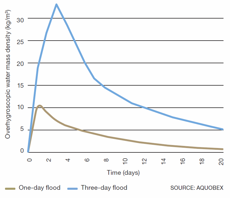 Comparison of absorption and desorption for one-day and three-day flood