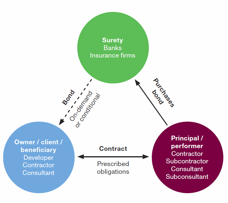 Figure 1: The key parties involved in construction