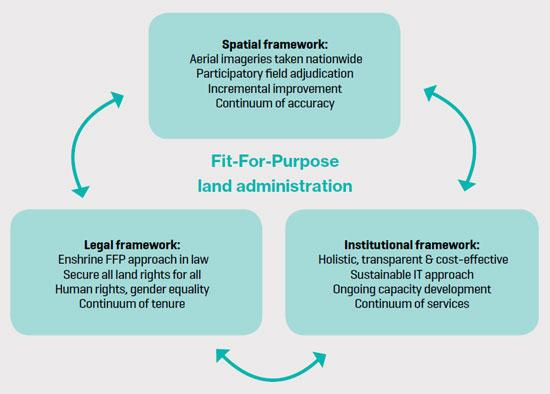 The Fit-for-Purpose Land Administration concept