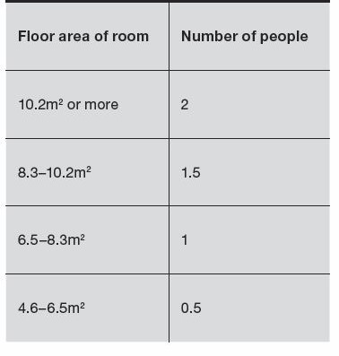 Ratio of floor area of room to number of people