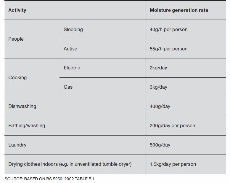 Typical moisture generation rates for household activities
