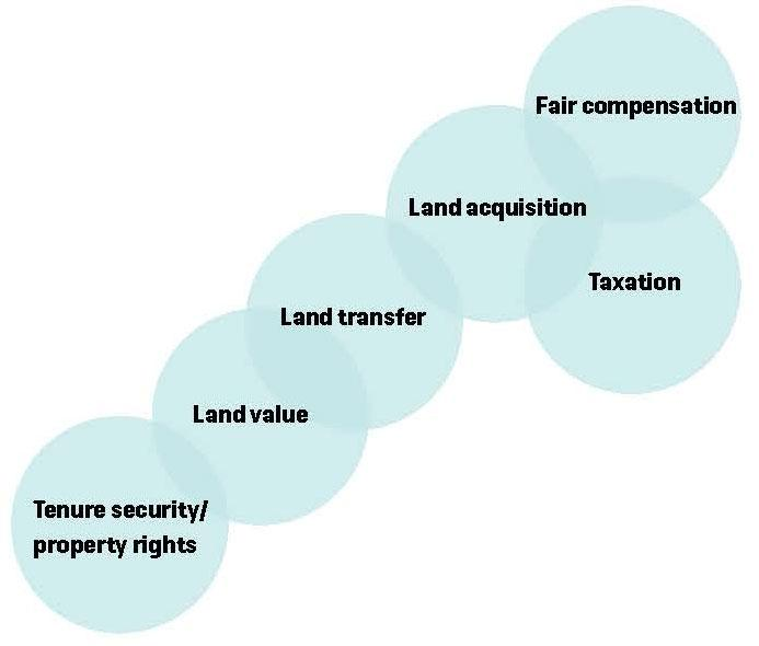 Continuum of land-related processes